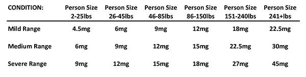 Seralab CBD Oil dosage chart